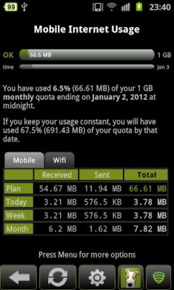 3g data monitoring