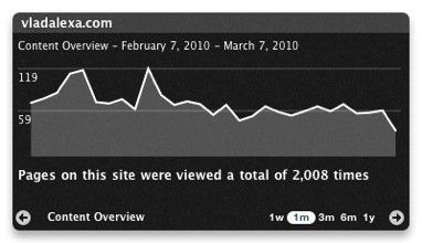 analytics mac dashboard widget