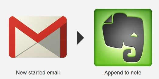 gmail backup to evernote