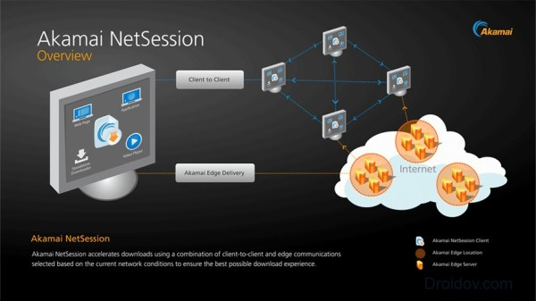Akamai Netsession Interface